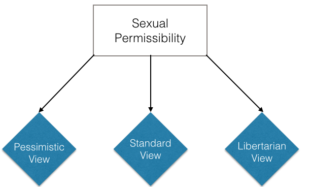 Sexual Permissibility