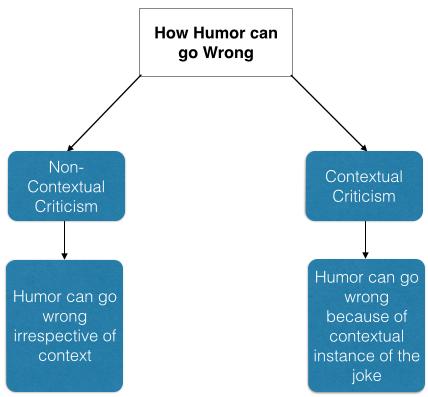 Humor context