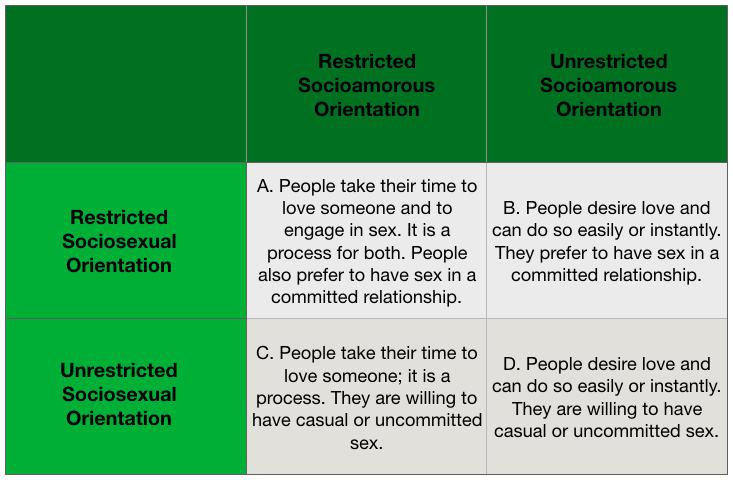 Sociosexual orientation psychology