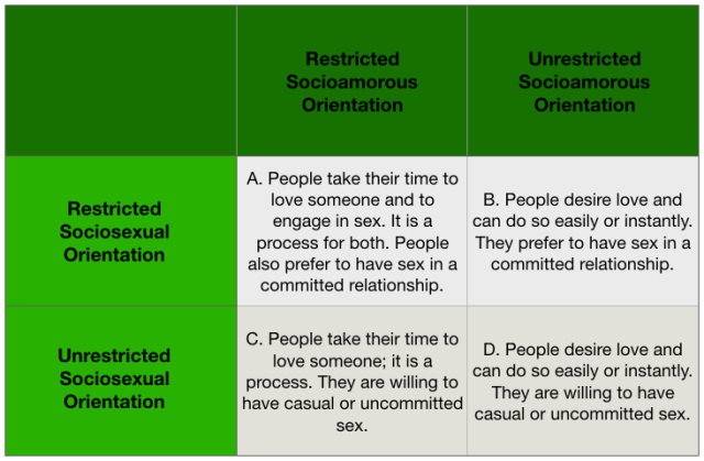 Table of Socio
